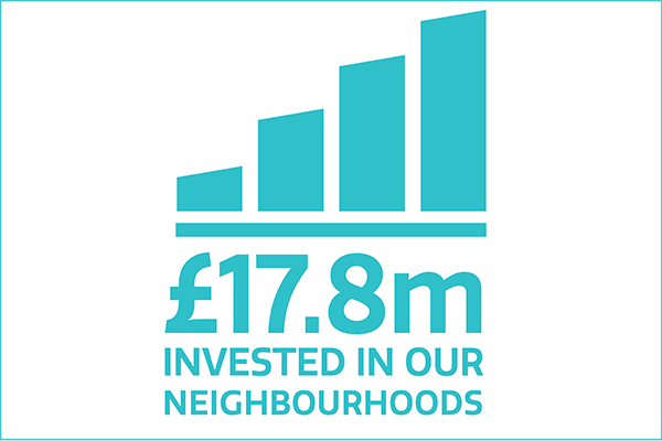 £17.8m invested in our neighbourhoods