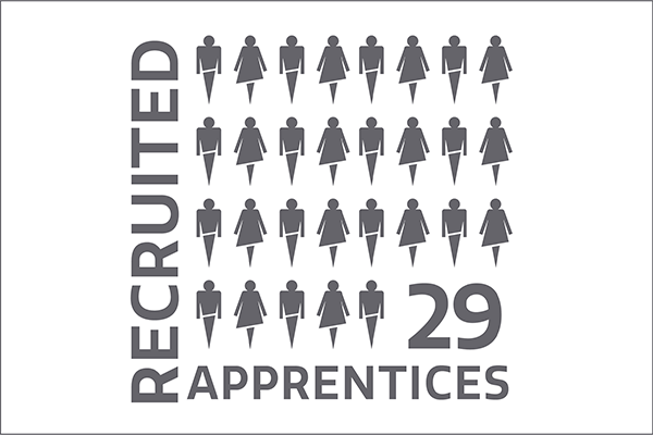 recruited 29 apprentices