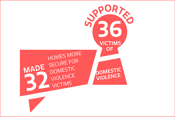 Supported 36 victims of domestic violence