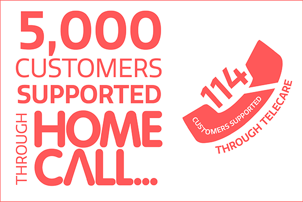 5000 customers support through homecall