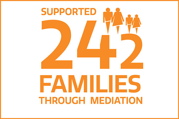 supported 242 families through mediation