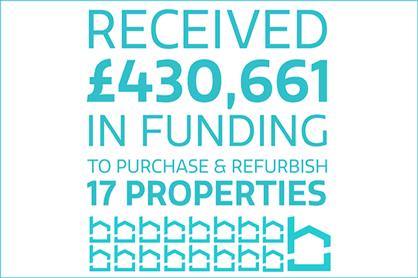received £430,661 in funding to purchase and refurbish 17 properties