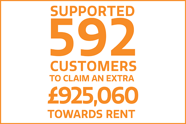 supported 592 customers to claim an extra £925,060 towards rent
