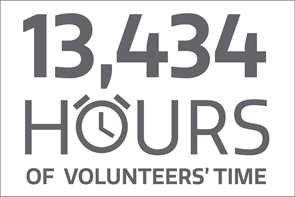 13434 hours of volunteers' time