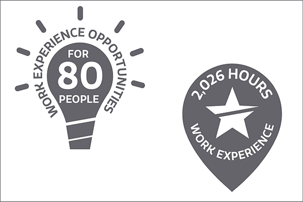 80 work experience opportunities totalling 2026 hours