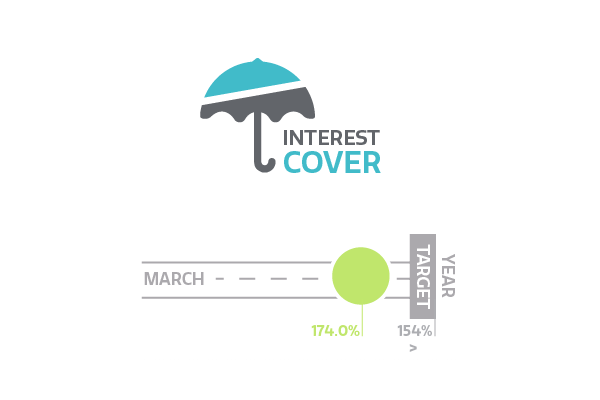 Interest cover
