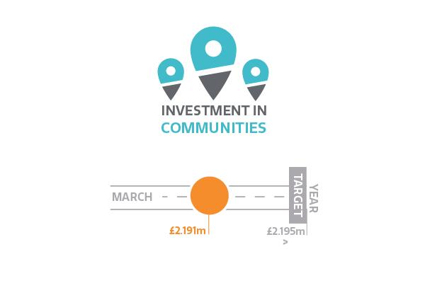 Investment in communities
