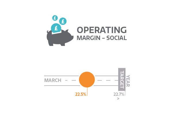 Operating margin - social