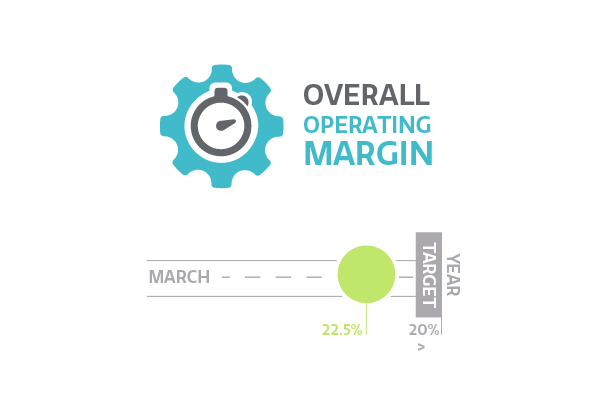 Overall operating margin