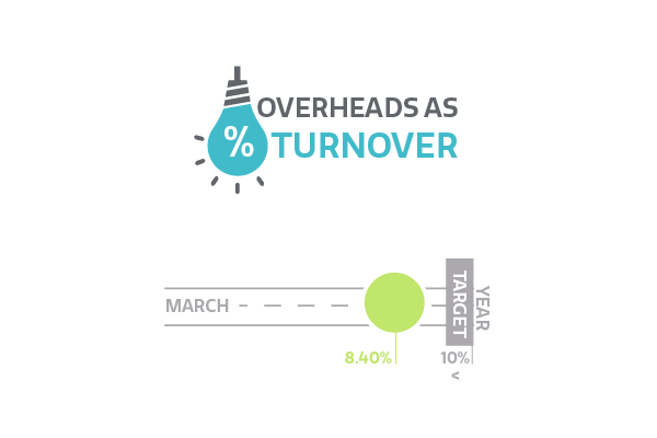 Overheads as turnover
