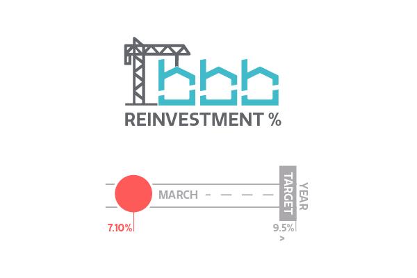 Reinvestment