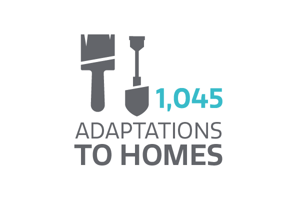 1,045 adaptations to homes