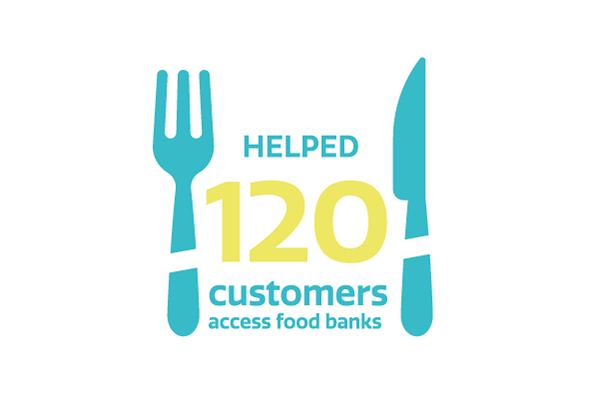 We have helped 120 customers access food banks