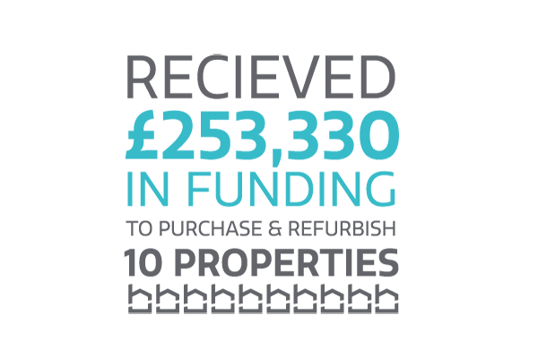 received £4253,330 in funding to purchase and refurbish 10 properties