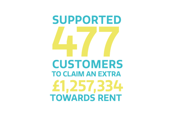 We have supported 477 customers to claim an extra £1,257, 334 towards rent