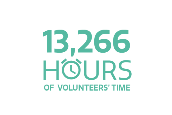 13,266 hours of volunteers' time