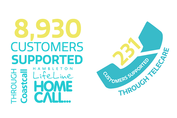 8,930 customers supported and 231 customers through telecare