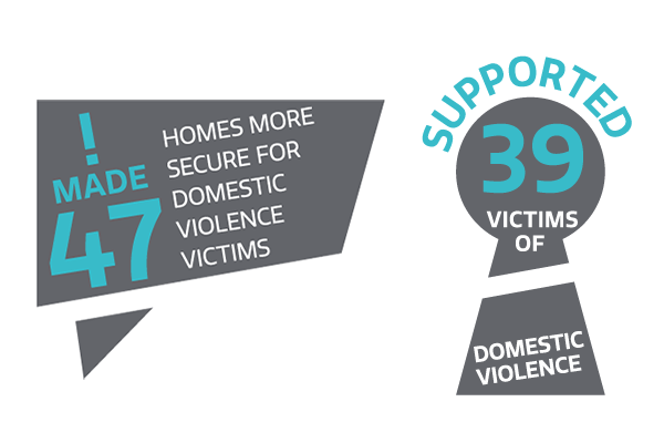 47 homes made more secure for domestic violence victims and we have supported 39 victims of domestic violence