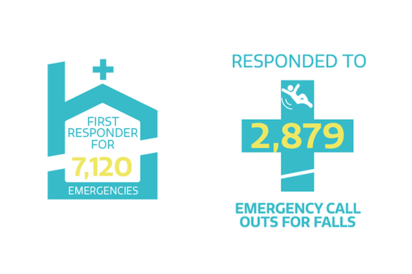 First responder for 7,120 emergencies and responded to 2,879 emergency call outs for falls