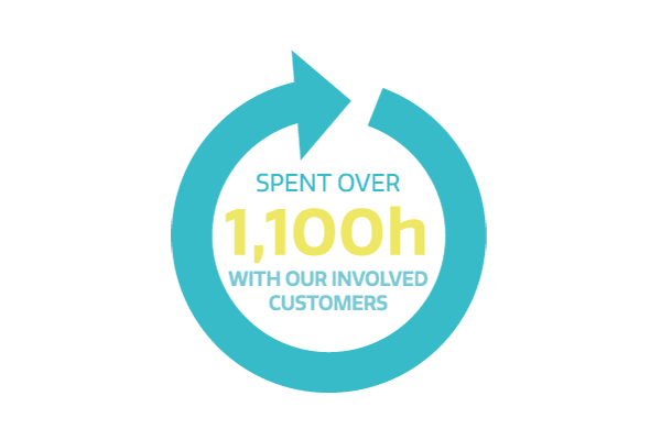 spent over 1100 hours with our involved customers